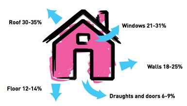 insulation heat loss